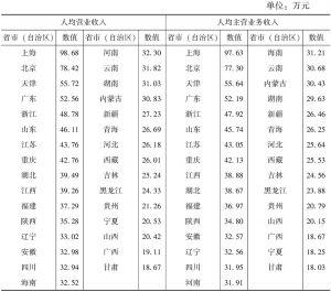 """表7-5 2013年各省市(自治区)""""文化产品的生产""""部分文化企业人均营业收入和人均主营业务收入"""