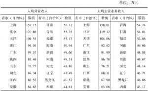 """表7-6 2013年各省市(自治区)""""文化产品的生产""""部分规模以上文化企业人均营业收入和人均主营业务收入"""