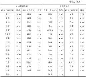 """表7-7 2013年各省市(自治区)""""文化产品的生产""""部分规模以上文化企业人均赢利水平"""