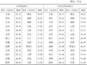"""表7-8 2013年各省市(自治区)""""文化产品的生产""""部分规模以下文化企业人均营业收入和人均主营业务收入"""