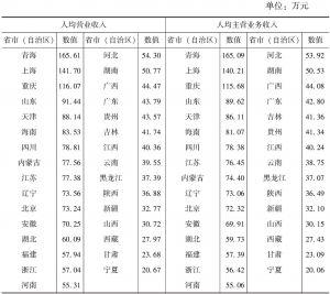 """表7-9 2013年各省市(自治区)""""文化相关产品的生产""""部分企业人均营业收入和人均主营业务收入"""