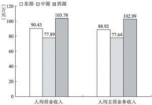 """图7-10 2013年""""文化相关产品的生产""""部分规模以上企业人均产出的地区比较"""