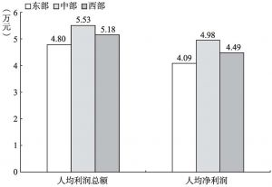 """图7-11 2013年""""文化相关产品的生产""""部分规模以上企业人均盈利的地区比较"""