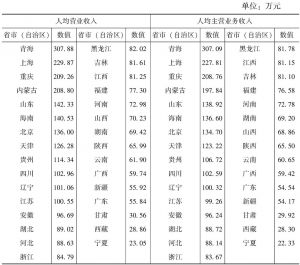 """表7-10 2013年各省市(自治区)""""文化相关产品的生产""""部分规模以上企业人均营业收入和人均主营业务收入"""