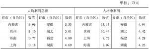 """表7-11 2013年各省市(自治区)""""文化产品的生产""""部分规模以上企业人均盈利水平"""