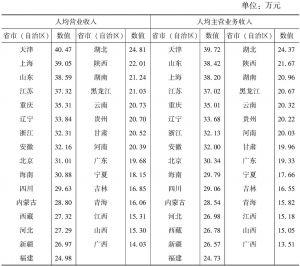 """表7-12 2013年各省市(自治区)""""文化产品的生产""""部分规模以下企业人均营业收入和人均主营业务收入"""