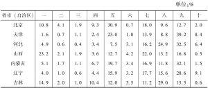 表9-1 2013年各省市(自治区)文化企业营业收入的大类构成