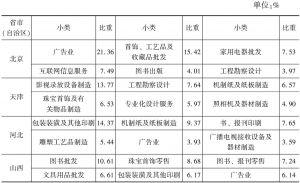 表9-5 2013年各省市(自治区)文化企业营业收入中比重最大的前6个小类