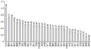 图9-7 2013年以小类营业收入衡量的各省市(自治区)文化产业结构相似系数(以北京为基准)