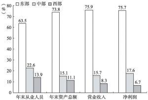 图10-1 2013年东、中、西部地区占全国文化产业主要经济指标的比重