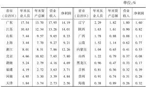 表10-1 2013年全国文化产业主要经济指标中各省市(自治区)所占比重