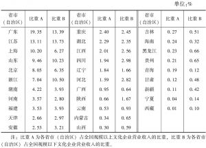表10-2 全国规模以上文化企业和规模以下文化企业营业收入中各省市(自治区)所占比重