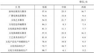 表10-3 2013年各大类文化产业营业收入的区域构成