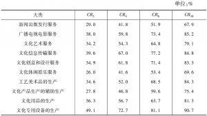 表10-4 2013年各大类文化产业营业收入的省域集中度
