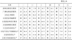 表10-5 2013年全国各大类文化产业营业收入中占比最高的前6个省市(自治区)