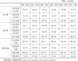 表1 2012~2018年缅甸对外贸易发展情况