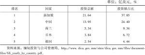 表3 2017~2018财年缅甸前五大外资来源国