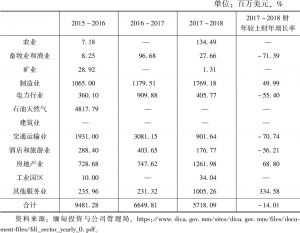 表6 2015~2018年缅甸外来投资的部门比较