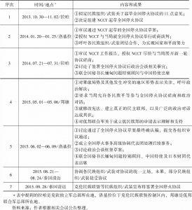 表2 各民族组织/武装领导人召开会议协调内部立场情况(2013年10月至2015年9月)