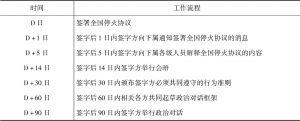表6 签署全国停火协议后的相关工作流程和时间