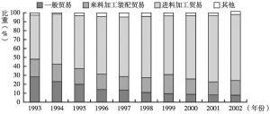 图6-6 我国高新技术产品贸易结构类型