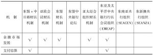表1 东亚金融合作机制功能一览