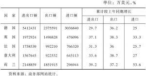 表1-2 2004年中国与欧盟主要贸易伙伴双边贸易情况