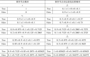 表2 事故节点状态概率