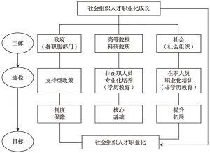 图6 社会组织人才成长体系