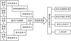 """图1-1 倪鹏飞的城市竞争力""""弓弦箭""""模型"""