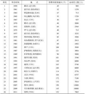 表3-1 历届世界大学生运动会举办概况