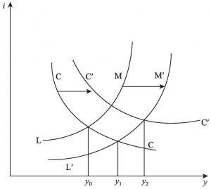 图4-2 CC-LM模型