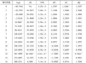 表6-3 <italic>RCR</italic>、<italic>RLOAN</italic>、<italic>RIOV</italic>和<italic>TZ</italic>组成的VAR系统的最优滞后阶数