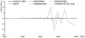 """图10 管道天然气进口量:""""基准情境""""对比""""中国现货情境"""""""