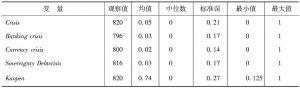 表A2 变量统计描述