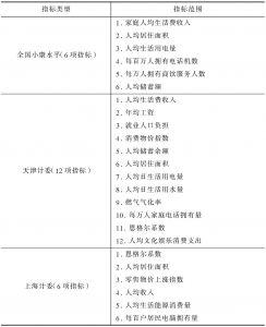 表1-2 国内主要生活质量指标体系