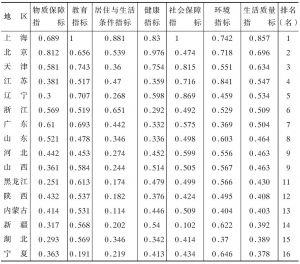 表1-10 各地区生活质量指标值