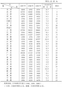 表2-2 全国及各地区人均国内生产总值(1997~1999)