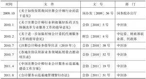 表4-1 促进会计服务业发展的配套政策文件汇总