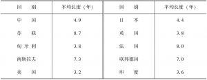 表2-6 各国投资周期的平均长度