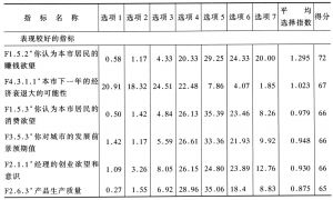 表6-1 问卷调查统计结果汇总表