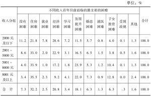 表13 不同收入青年目前面临的最主要的困难
