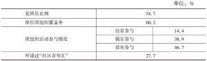 表2 北京就业青年的团组织活动参与情况(N=29565)