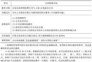 表7 代办股份转让系统制度要点