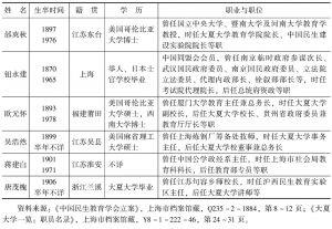 表1-2 中国民生教育学会筹备会主要筹备员情况