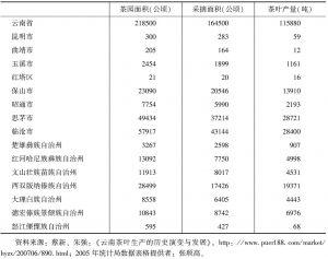 表2-2-2 云南省各州市茶叶面积产量统计表