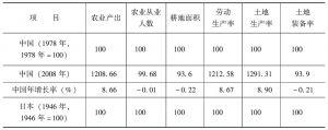 表3-3 中日单要素生产率增长情况对比
