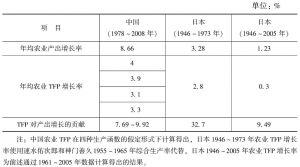 表5-5 中日全要素生产率增长情况对比