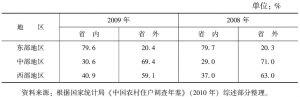 表4-1 不同地区异地转移的乡城迁移劳动力省内、省外分布