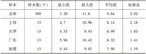 表3-1 制度变量样本描述性统计分析